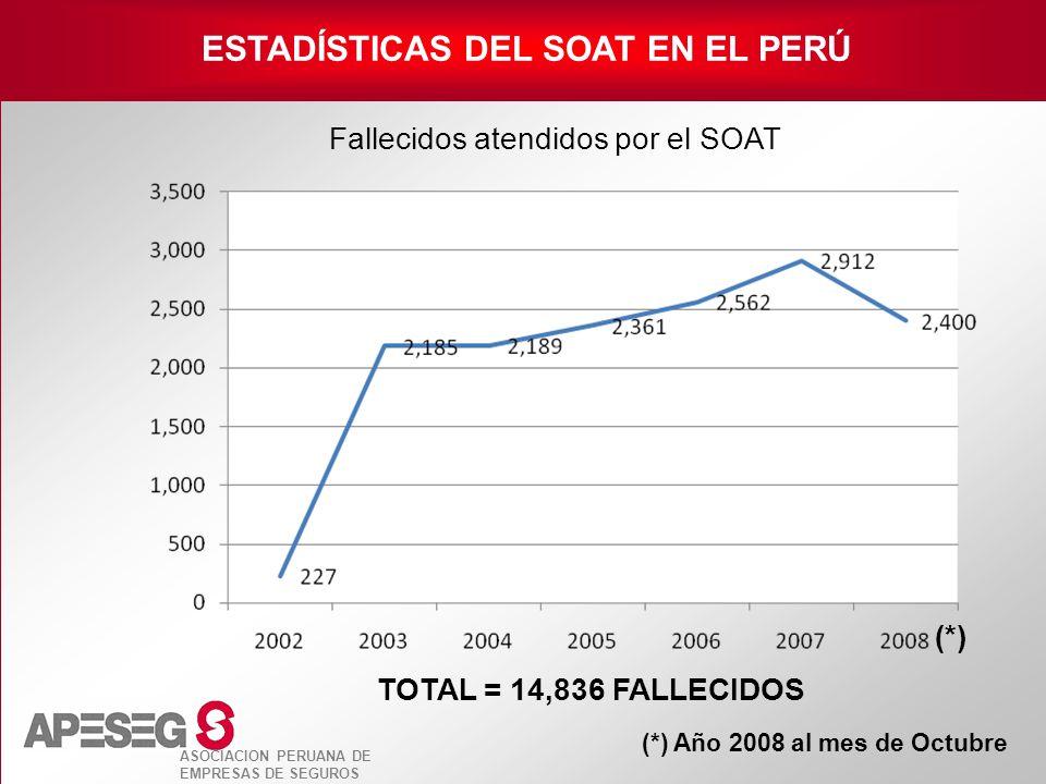 ASOCIACION PERUANA DE EMPRESAS DE SEGUROS ESTADÍSTICAS DEL SOAT EN EL PERÚ Fallecidos atendidos por el SOAT (*) Año 2008 al mes de Octubre (*) TOTAL =