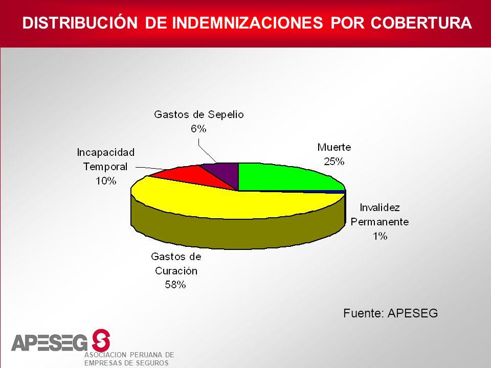 ASOCIACION PERUANA DE EMPRESAS DE SEGUROS Fuente: APESEG DISTRIBUCIÓN DE INDEMNIZACIONES POR COBERTURA