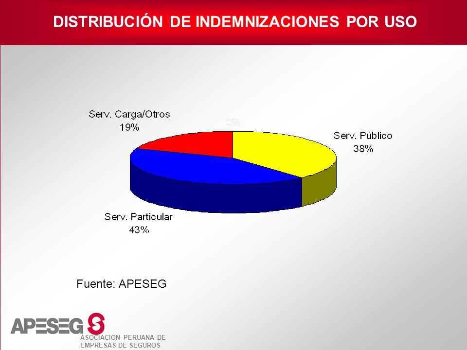 ASOCIACION PERUANA DE EMPRESAS DE SEGUROS Fuente: APESEG DISTRIBUCIÓN DE INDEMNIZACIONES POR USO
