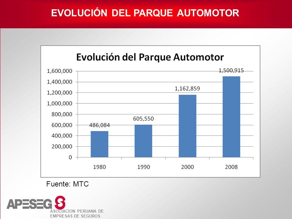 ASOCIACION PERUANA DE EMPRESAS DE SEGUROS Fuente: MTC EVOLUCIÓN DEL PARQUE AUTOMOTOR