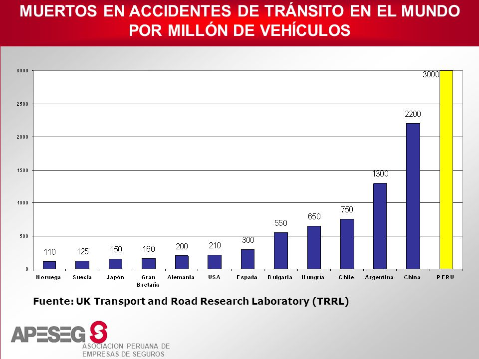ASOCIACION PERUANA DE EMPRESAS DE SEGUROS Fuente: UK Transport and Road Research Laboratory (TRRL) MUERTOS EN ACCIDENTES DE TRÁNSITO EN EL MUNDO POR M