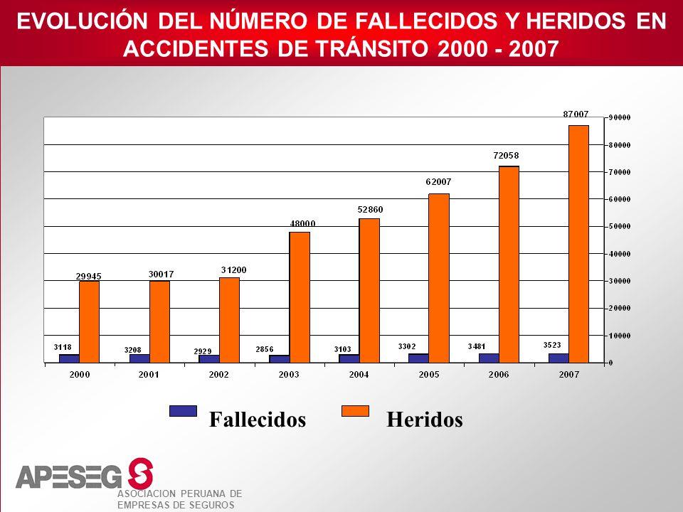 ASOCIACION PERUANA DE EMPRESAS DE SEGUROS FallecidosHeridos EVOLUCIÓN DEL NÚMERO DE FALLECIDOS Y HERIDOS EN ACCIDENTES DE TRÁNSITO 2000 - 2007