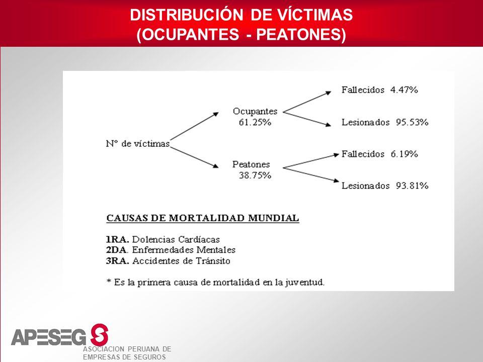 ASOCIACION PERUANA DE EMPRESAS DE SEGUROS DISTRIBUCIÓN DE VÍCTIMAS (OCUPANTES - PEATONES)