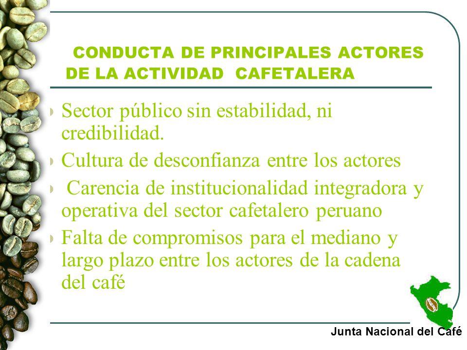 CONDUCTA DE PRINCIPALES ACTORES DE LA ACTIVIDAD CAFETALERA Sector público sin estabilidad, ni credibilidad. Cultura de desconfianza entre los actores
