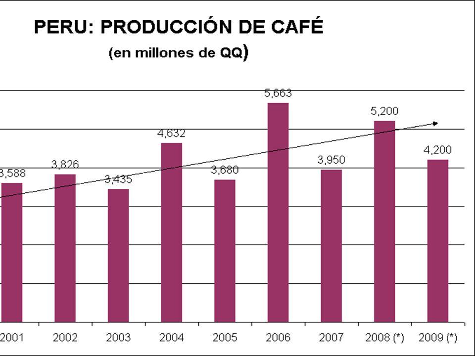 Producción 20003,371 20013,588 20023,826 20033,435 20044,632 20053,680 20065,663 20073,950 2008 (*)5,200 2009 (*)4,200 Fuente: MINAG-OIA Elaboración: