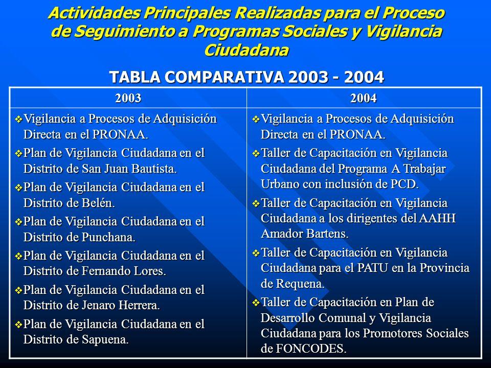 Actividades Principales Realizadas para el Proceso de Seguimiento a Programas Sociales y Vigilancia Ciudadana TABLA COMPARATIVA 2003 - 2004 20032004 Vigilancia a Procesos de Adquisición Directa en el PRONAA.