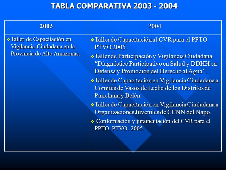 TABLA COMPARATIVA 2003 - 2004 20032004 Taller de Capacitación en Vigilancia Ciudadana en la Provincia de Alto Amazonas.