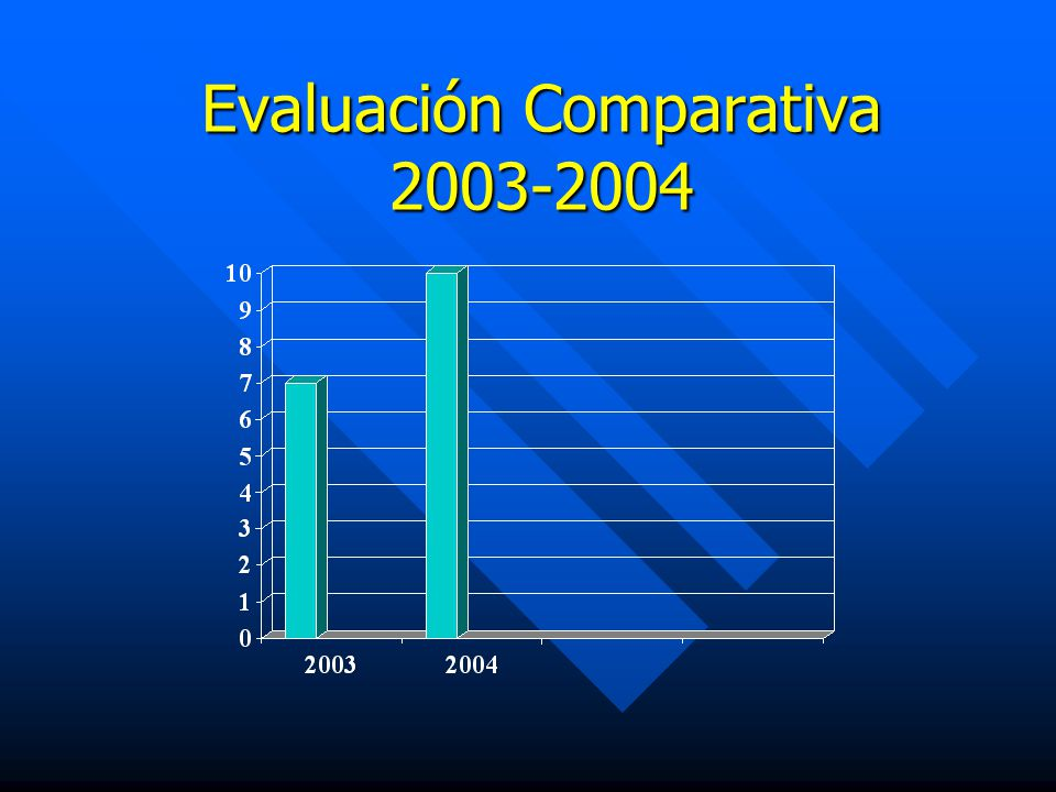 Evaluación Comparativa 2003-2004
