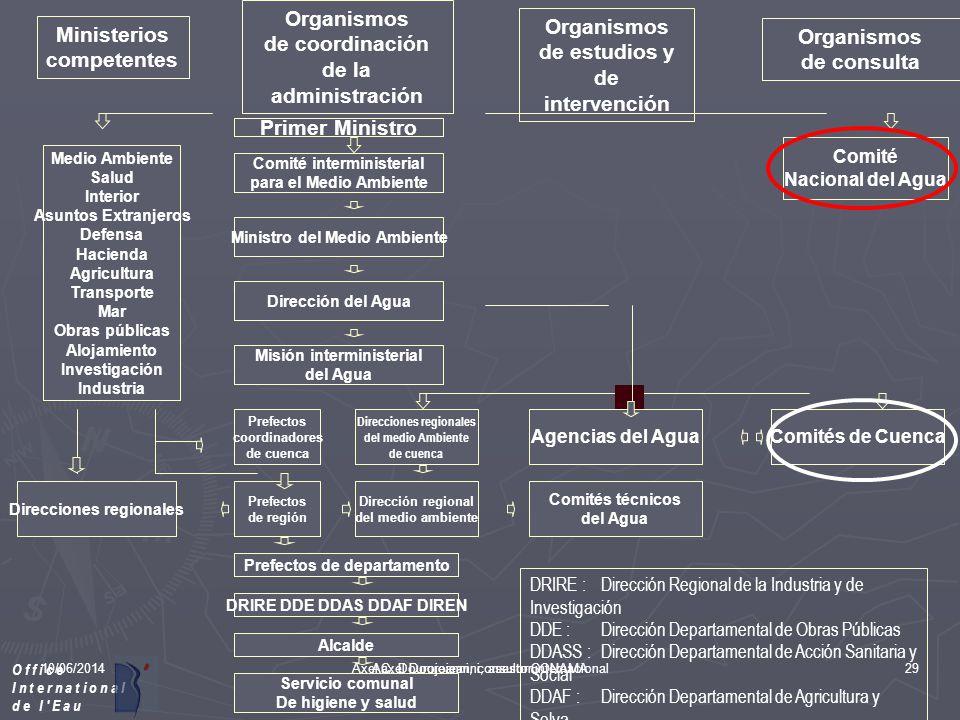 10/06/2014Aaxel Dourojeanni, asesor CONAMA CAMBIOS EN LAS FORMAS DE ABORDAR LA GESTIÓN AMBIENTAL En Canadá y Australia, Francia y Brasil por ejemplo e