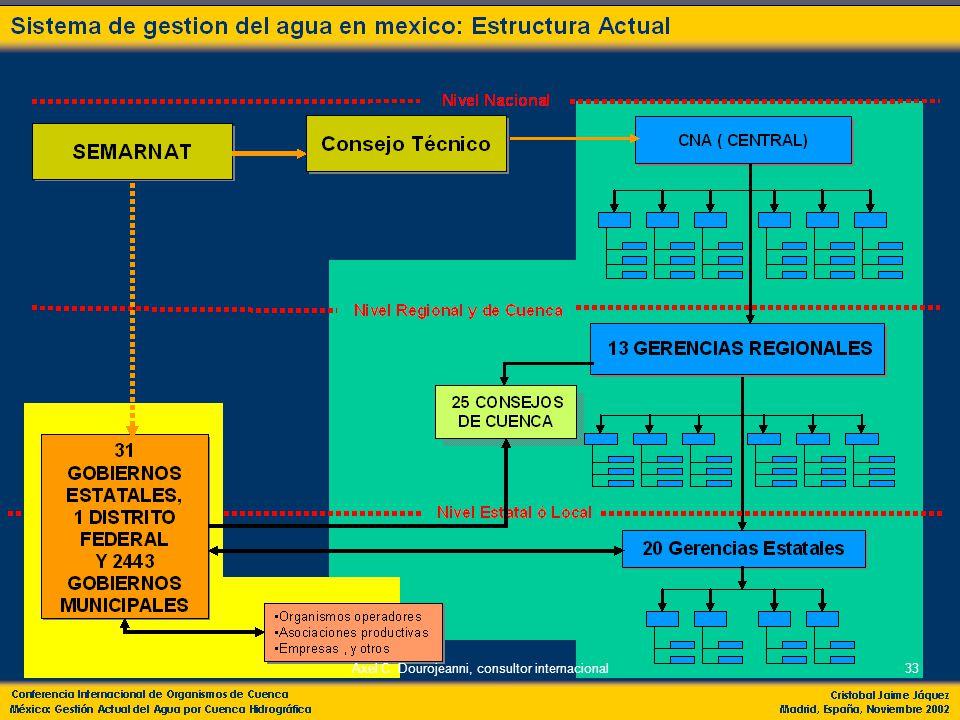 10/06/2014Aaxel Dourojeanni, asesor CONAMA CONSEJO DE MANEJO DE CUENCAS CONSEJO DE GESTIÓN DE CUENCA CONSEJO DE GESTIÓN DE RECURSOS NATURALES Gestión integrada de la cuenca Social Económico Ambiental Gestión de Recursos Naturales Gestión Multisectorial Integral del Agua Gestión Sectorial del Agua Manejo de Cuencas CONSEJO DE AGUA DE LA CUENCA 32Axel C.