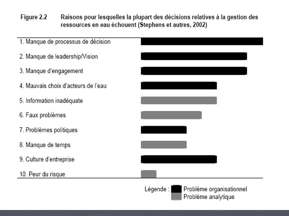 LA CAUSAS DE LOS FRACASOS DISCONTINUIDAD EN LAS ACCIONES DE APOYO A LOS PROCESOS DE GESTIÓN DE LA CUENCA POCA CLARIDAD EN LOS ROLES DE LAS ORGANIZACIO