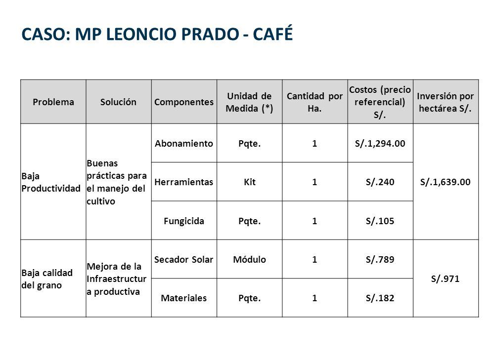 CASO: MP LEONCIO PRADO - CAFÉ ProblemaSoluciónComponentes Unidad de Medida (*) Cantidad por Ha. Costos (precio referencial) S/. Inversión por hectárea