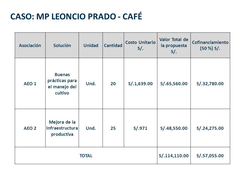 CASO: MP LEONCIO PRADO - CAFÉ AsociaciónSoluciónUnidadCantidad Costo Unitario S/. Valor Total de la propuesta S/. Cofinanciamiento (50 %) S/. AEO 1 Bu