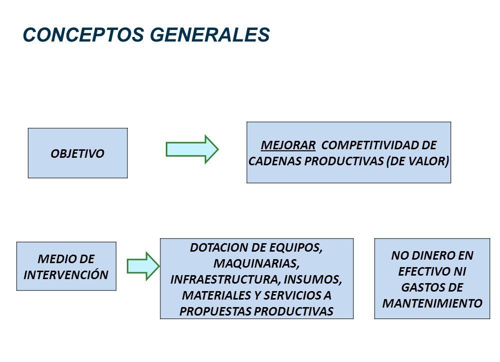 OBJETIVO MEJORAR COMPETITIVIDAD DE CADENAS PRODUCTIVAS (DE VALOR) MEDIO DE INTERVENCIÓN DOTACION DE EQUIPOS, MAQUINARIAS, INFRAESTRUCTURA, INSUMOS, MATERIALES Y SERVICIOS A PROPUESTAS PRODUCTIVAS NO DINERO EN EFECTIVO NI GASTOS DE MANTENIMIENTO CONCEPTOS GENERALES