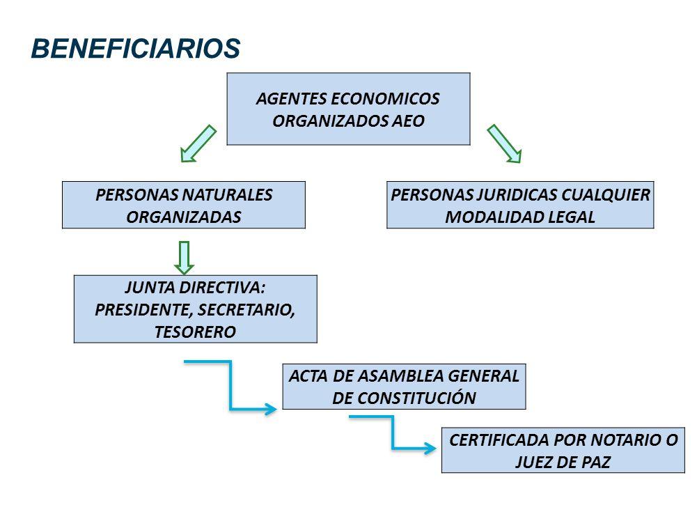 BENEFICIARIOS AGENTES ECONOMICOS ORGANIZADOS AEO PERSONAS NATURALES ORGANIZADAS PERSONAS JURIDICAS CUALQUIER MODALIDAD LEGAL JUNTA DIRECTIVA: PRESIDEN