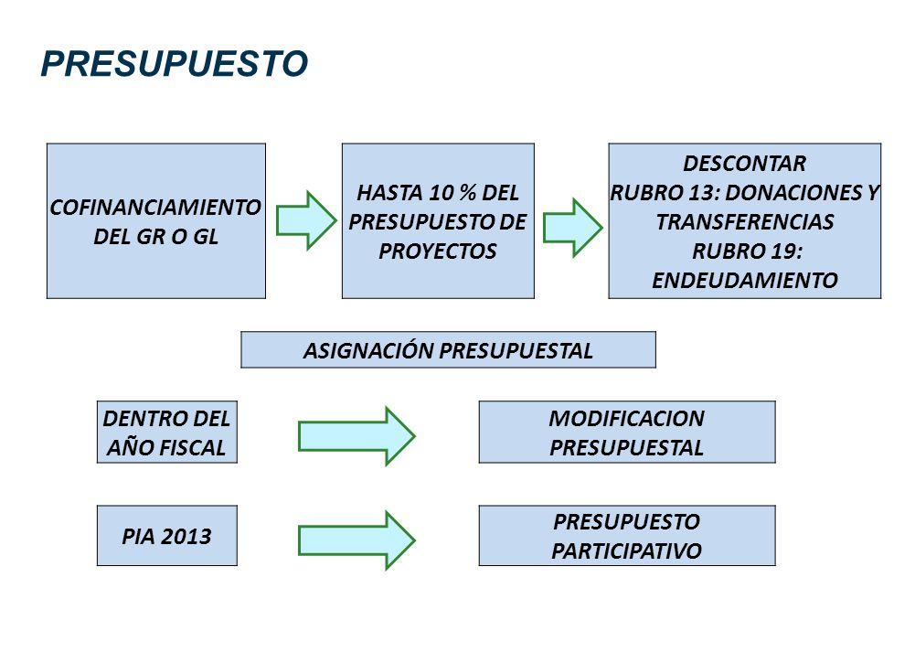 PRESUPUESTO COFINANCIAMIENTO DEL GR O GL HASTA 10 % DEL PRESUPUESTO DE PROYECTOS DESCONTAR RUBRO 13: DONACIONES Y TRANSFERENCIAS RUBRO 19: ENDEUDAMIEN