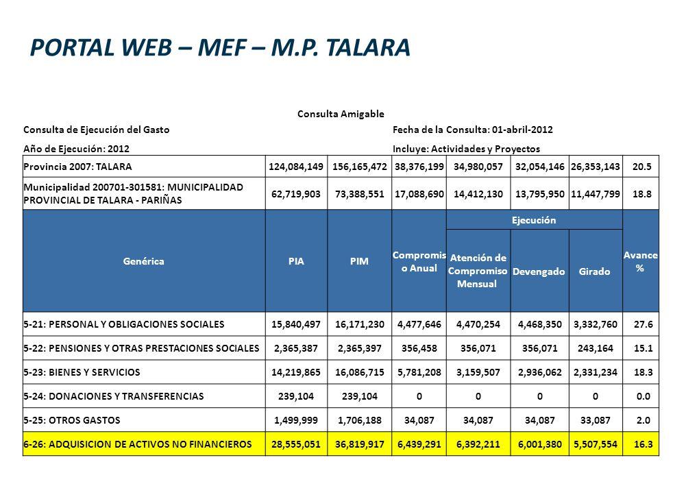 PORTAL WEB – MEF – M.P. TALARA Consulta Amigable Consulta de Ejecución del Gasto Fecha de la Consulta: 01-abril-2012 Año de Ejecución: 2012 Incluye: A