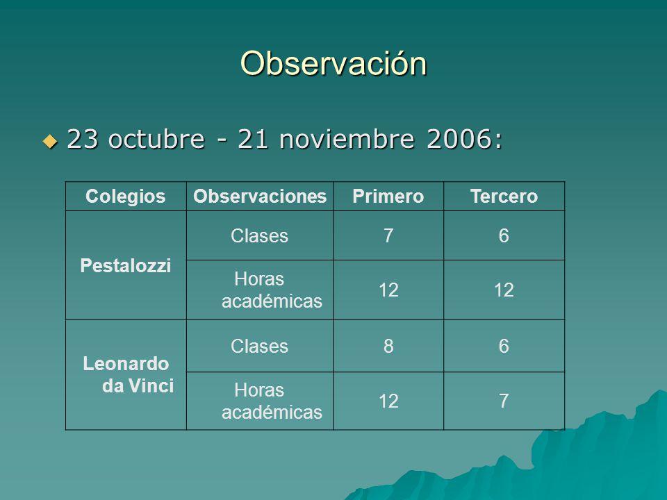 Observación 23 octubre - 21 noviembre 2006: 23 octubre - 21 noviembre 2006: ColegiosObservacionesPrimeroTercero Pestalozzi Clases76 Horas académicas 1