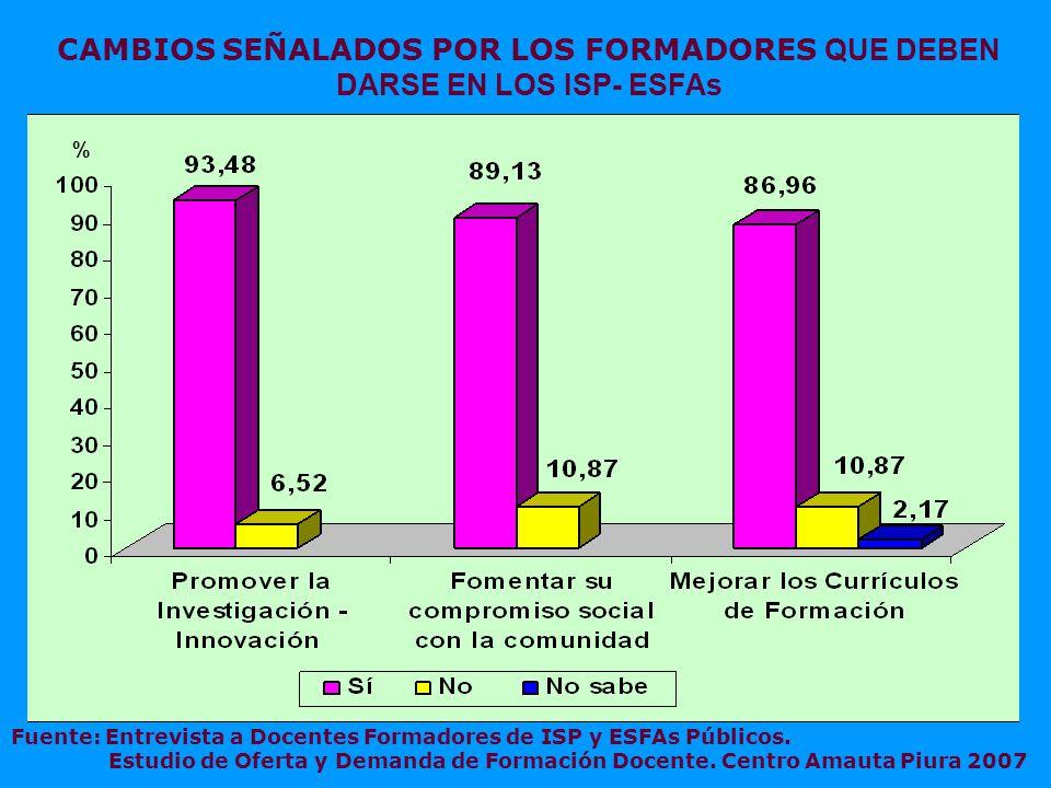 CAMBIOS SEÑALADOS POR LOS FORMADORES QUE DEBEN DARSE EN LOS ISP- ESFAs Fuente: Entrevista a Docentes Formadores de ISP y ESFAs Públicos.