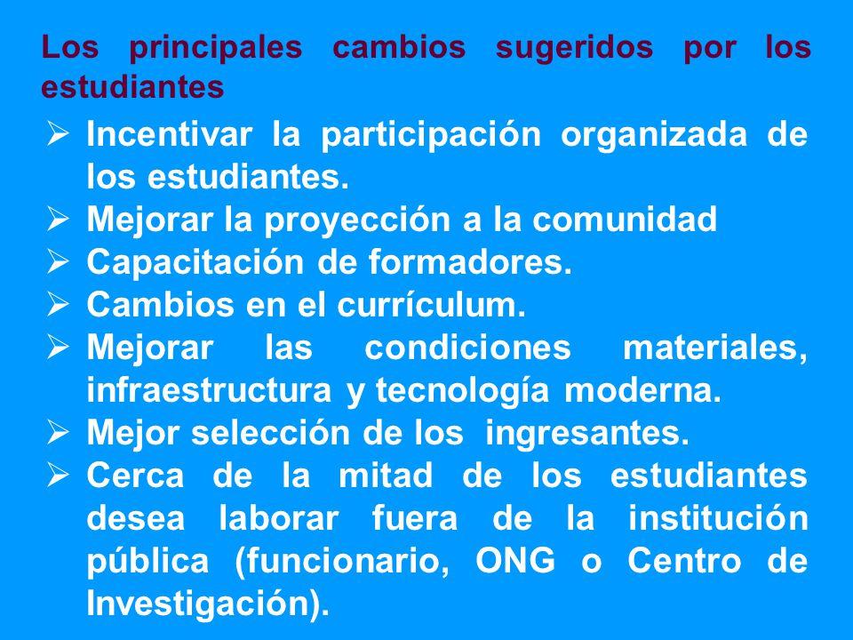 Incentivar la participación organizada de los estudiantes.
