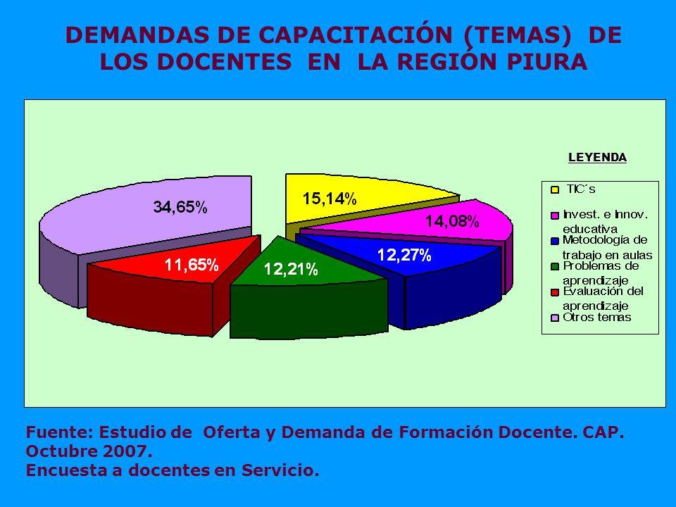 LEYENDA DEMANDAS DE CAPACITACIÓN (TEMAS) DE LOS DOCENTES EN LA REGIÓN PIURA Fuente: Estudio de Oferta y Demanda de Formación Docente.