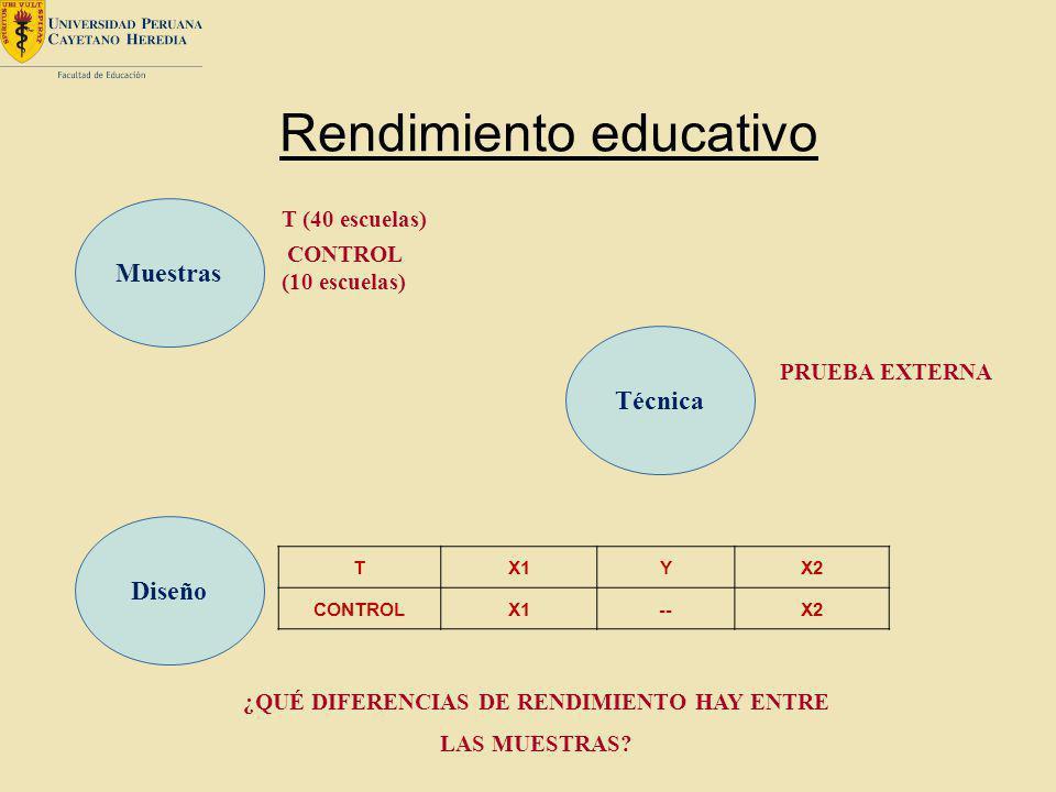 Rendimiento educativo Técnica PRUEBA EXTERNA Muestras T (40 escuelas) CONTROL (10 escuelas) TX1YX2 CONTROLX1--X2 ¿QUÉ DIFERENCIAS DE RENDIMIENTO HAY E