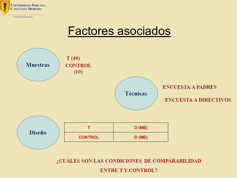 Factores asociados Muestras T (40) CONTROL (10) TO (ME) CONTROLO (ME) ¿CUÁLES SON LAS CONDICIONES DE COMPARABILIDAD ENTRE T Y CONTROL? Diseño Técnicas