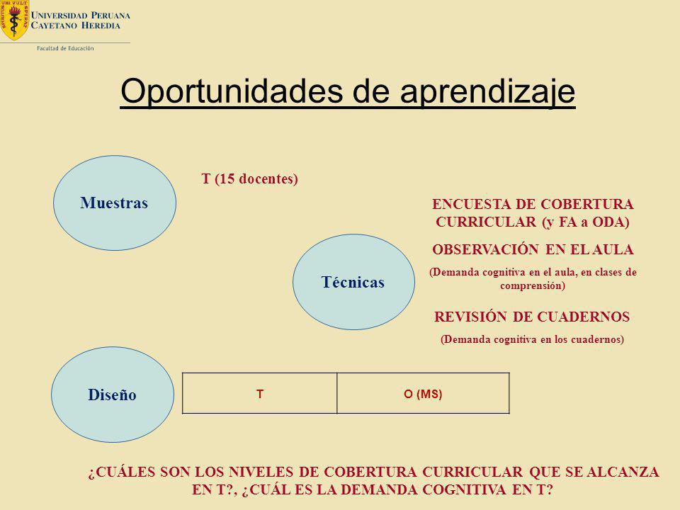 Oportunidades de aprendizaje Muestras T (15 docentes) ¿CUÁLES SON LOS NIVELES DE COBERTURA CURRICULAR QUE SE ALCANZA EN T?, ¿CUÁL ES LA DEMANDA COGNIT