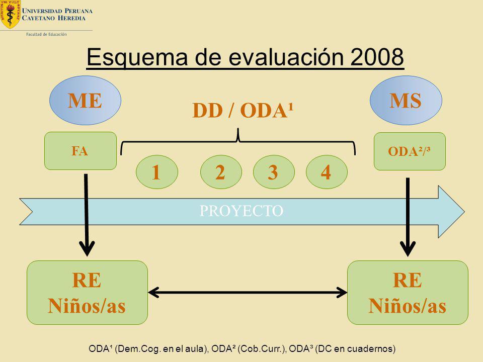 PROYECTO Esquema de evaluación 2008 RE Niños/as ME 1234 RE Niños/as MS ODA²/³ DD / ODA¹ FA ODA¹ (Dem.Cog. en el aula), ODA² (Cob.Curr.), ODA³ (DC en c