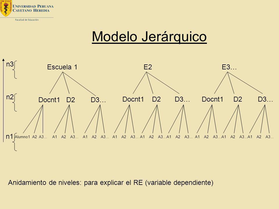 Modelo Jerárquico Escuela 1 E2 E3… Docnt1 D2 D3… Alumno1 A2 A3…A1 A2 A3… n1 n2 n3 Anidamiento de niveles: para explicar el RE (variable dependiente)