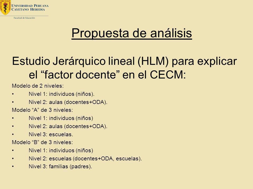 Estudio Jerárquico lineal (HLM) para explicar el factor docente en el CECM: Modelo de 2 niveles: Nivel 1: individuos (niños). Nivel 2: aulas (docentes