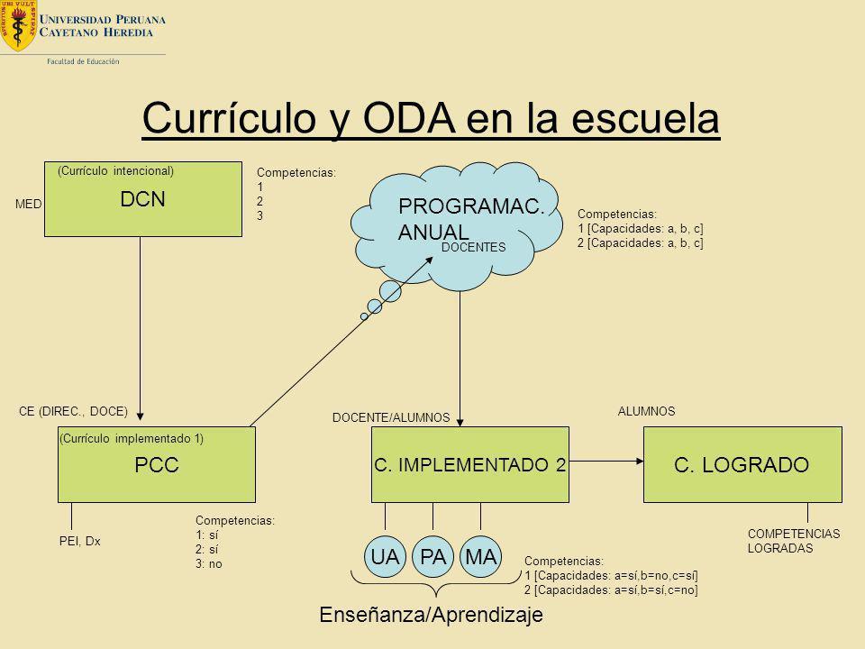 Currículo y ODA en la escuela DCN PCC C. IMPLEMENTADO 2 C. LOGRADO PROGRAMAC. ANUAL MED PEI, Dx CE (DIREC., DOCE) Competencias: 1 2 3 Competencias: 1: