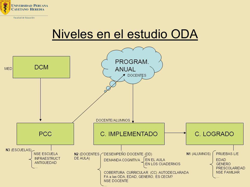 Niveles en el estudio ODA DCM PCCC. IMPLEMENTADOC. LOGRADO PROGRAM. ANUAL MED N3 (ESCUELAS) DOCENTE/ALUMNOS DOCENTES N1 (ALUMNOS)PRUEBAS L/E EDAD GENE
