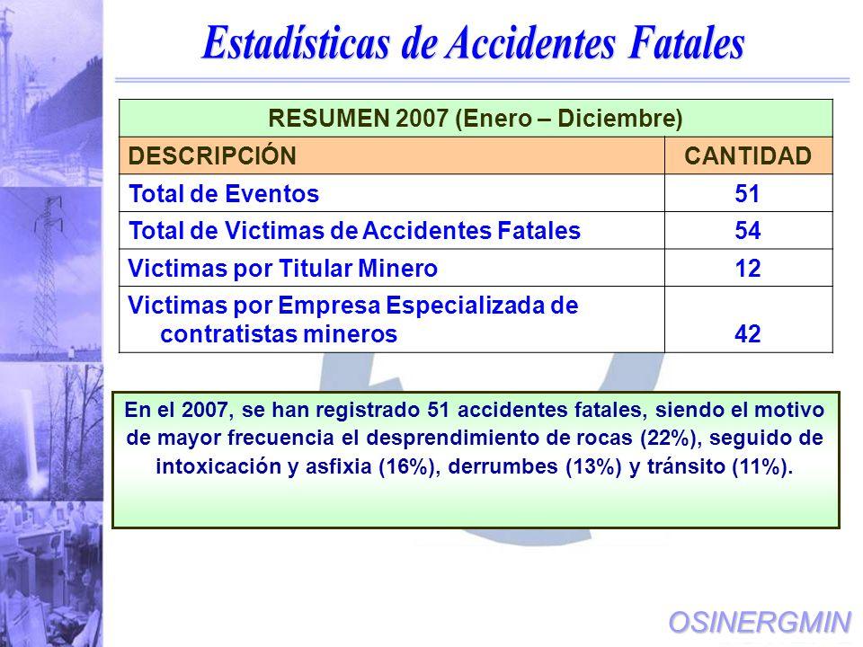 OSINERGMIN En el 2007, se han registrado 51 accidentes fatales, siendo el motivo de mayor frecuencia el desprendimiento de rocas (22%), seguido de intoxicación y asfixia (16%), derrumbes (13%) y tránsito (11%).