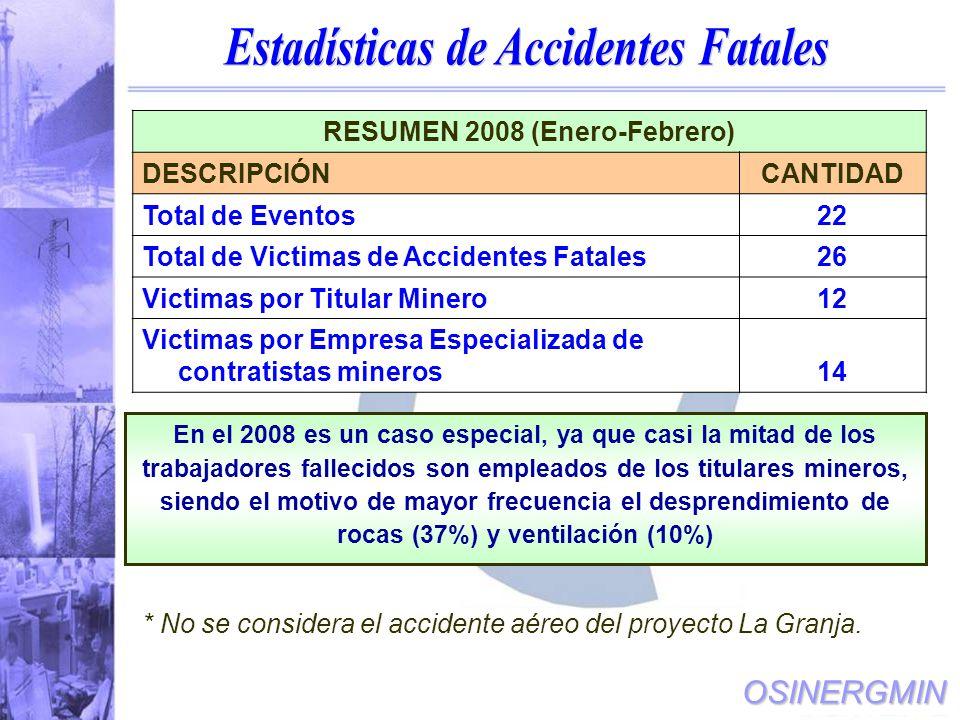 OSINERGMIN En el 2008 es un caso especial, ya que casi la mitad de los trabajadores fallecidos son empleados de los titulares mineros, siendo el motivo de mayor frecuencia el desprendimiento de rocas (37%) y ventilación (10%) RESUMEN 2008 (Enero-Febrero) DESCRIPCIÓN CANTIDAD Total de Eventos 22 Total de Victimas de Accidentes Fatales26 Victimas por Titular Minero12 Victimas por Empresa Especializada de contratistas mineros14 * No se considera el accidente aéreo del proyecto La Granja.