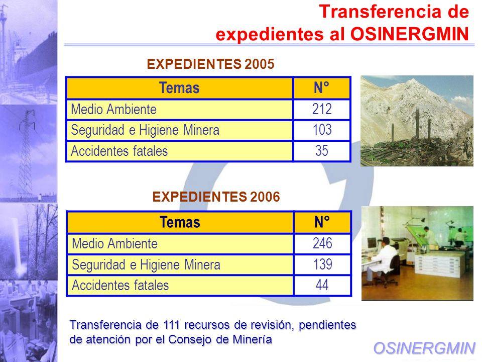OSINERGMIN Transferencia de expedientes al OSINERGMIN Transferencia de 111 recursos de revisión, pendientes de atención por el Consejo de Minería EXPEDIENTES 2005 TemasN° Medio Ambiente212 Seguridad e Higiene Minera103 Accidentes fatales35 EXPEDIENTES 2006 TemasN° Medio Ambiente246 Seguridad e Higiene Minera139 Accidentes fatales44