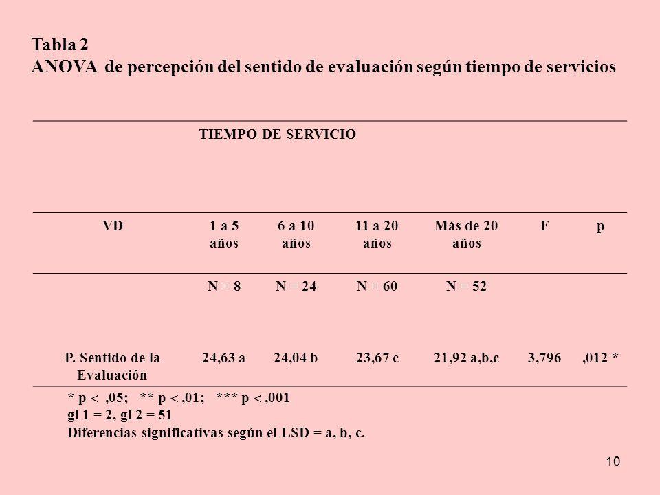 10 Tabla 2 ANOVA de percepción del sentido de evaluación según tiempo de servicios TIEMPO DE SERVICIO VD1 a 5 años 6 a 10 años 11 a 20 años Más de 20