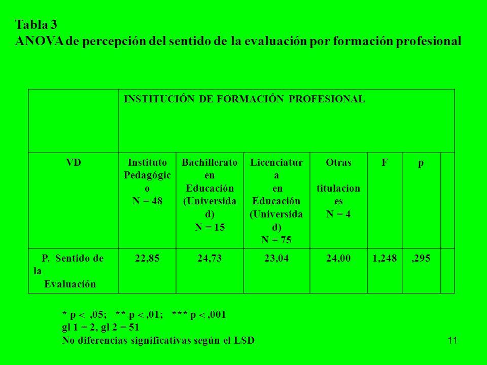 11 Tabla 3 ANOVA de percepción del sentido de la evaluación por formación profesional INSTITUCIÓN DE FORMACIÓN PROFESIONAL VDInstituto Pedagógic o N =