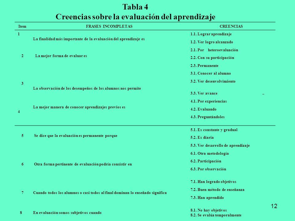 12 Tabla 4 Creencias sobre la evaluación del aprendizaje Item FRASES INCOMPLETASCREENCIAS 1 La finalidad más importante de la evaluación del aprendiza