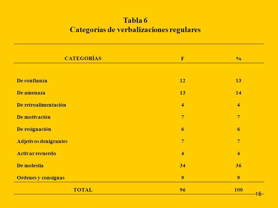 15 Tabla 6 Categorías de verbalizaciones regulares CATEGORÍASF% De confianza 12 13 De amenaza1314 De retroalimentación44 De motivación77 De resignació