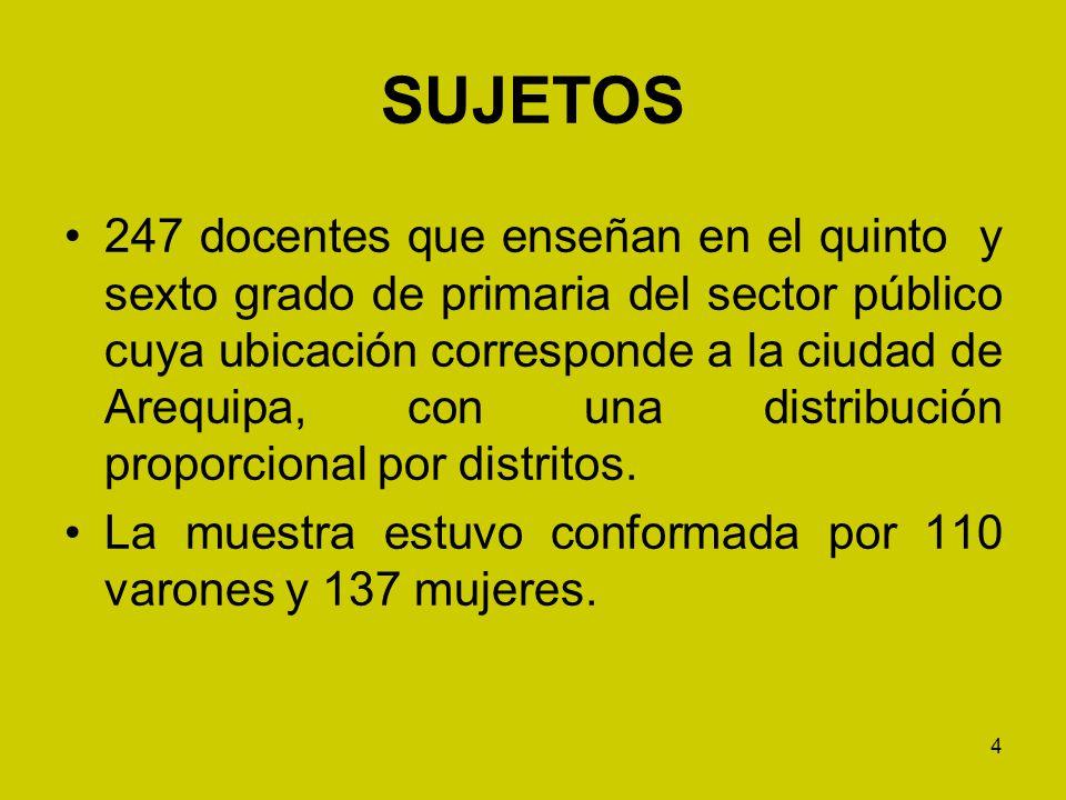 4 SUJETOS 247 docentes que enseñan en el quinto y sexto grado de primaria del sector público cuya ubicación corresponde a la ciudad de Arequipa, con u