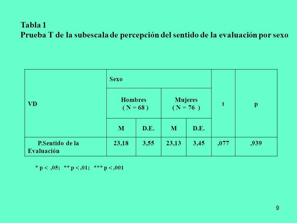 9 Tabla 1 Prueba T de la subescala de percepción del sentido de la evaluación por sexo VD Sexo tp Hombres ( N = 68 ) Mujeres ( N = 76 ) MD.E.M P.Senti