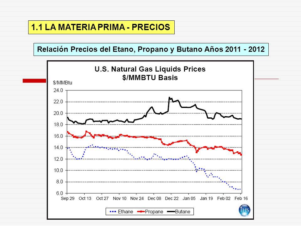 1.1 LA MATERIA PRIMA - PRECIOS Relación Precios del Etano, Propano y Butano Años 2011 - 2012