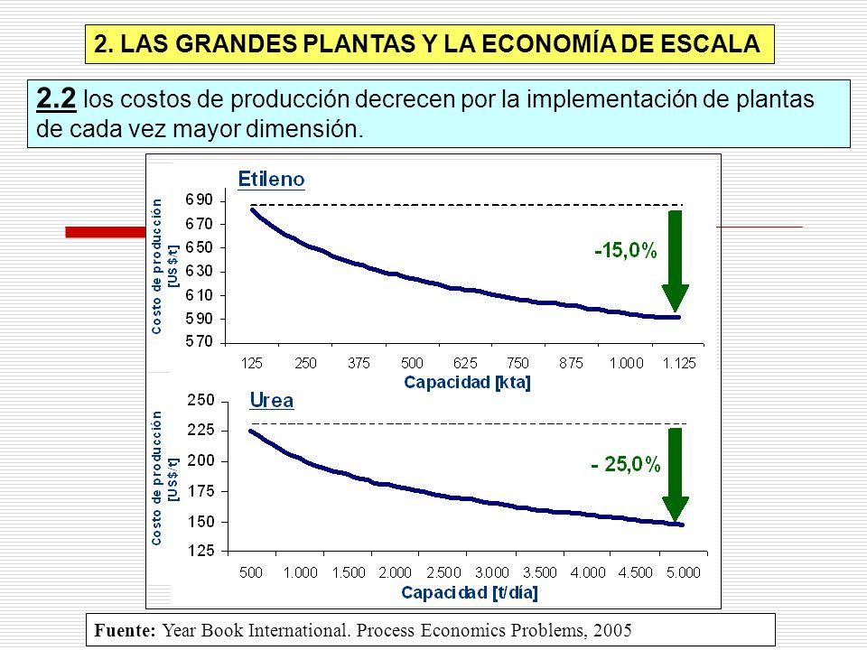 2.2 los costos de producción decrecen por la implementación de plantas de cada vez mayor dimensión.