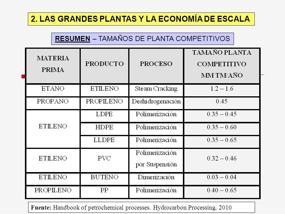 2. LAS GRANDES PLANTAS Y LA ECONOMÍA DE ESCALA RESUMEN – TAMAÑOS DE PLANTA COMPETITIVOS Fuente: Handbook of petrochemical processes. Hydrocarbon Proce