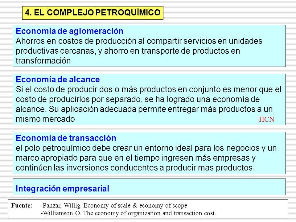 4. EL COMPLEJO PETROQUÍMICO Economía de aglomeración Ahorros en costos de producción al compartir servicios en unidades productivas cercanas, y ahorro