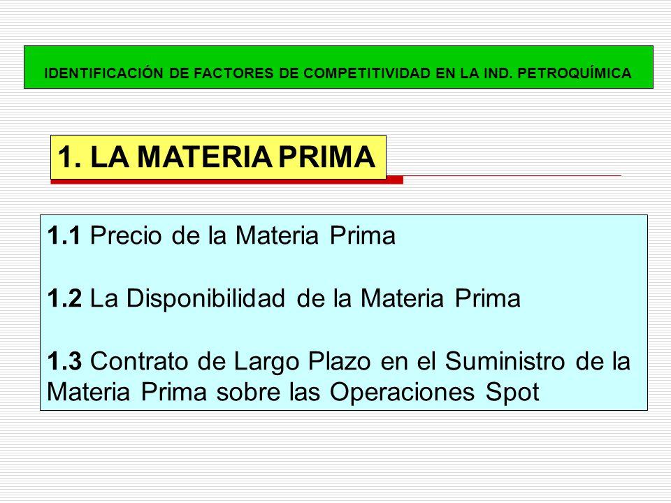 1.1 Precio de la Materia Prima 1.2 La Disponibilidad de la Materia Prima 1.3 Contrato de Largo Plazo en el Suministro de la Materia Prima sobre las Operaciones Spot 1.