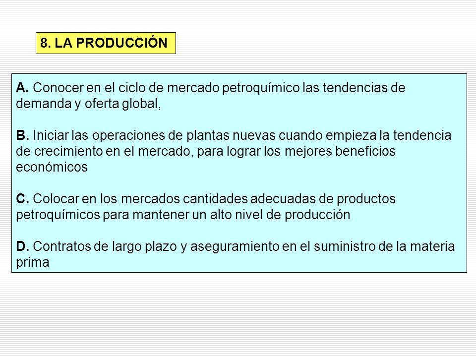 8. LA PRODUCCIÓN A. Conocer en el ciclo de mercado petroquímico las tendencias de demanda y oferta global, B. Iniciar las operaciones de plantas nueva
