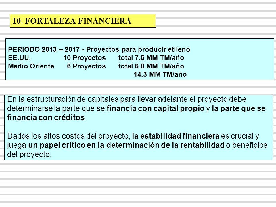 10. FORTALEZA FINANCIERA En la estructuración de capitales para llevar adelante el proyecto debe determinarse la parte que se financia con capital pro
