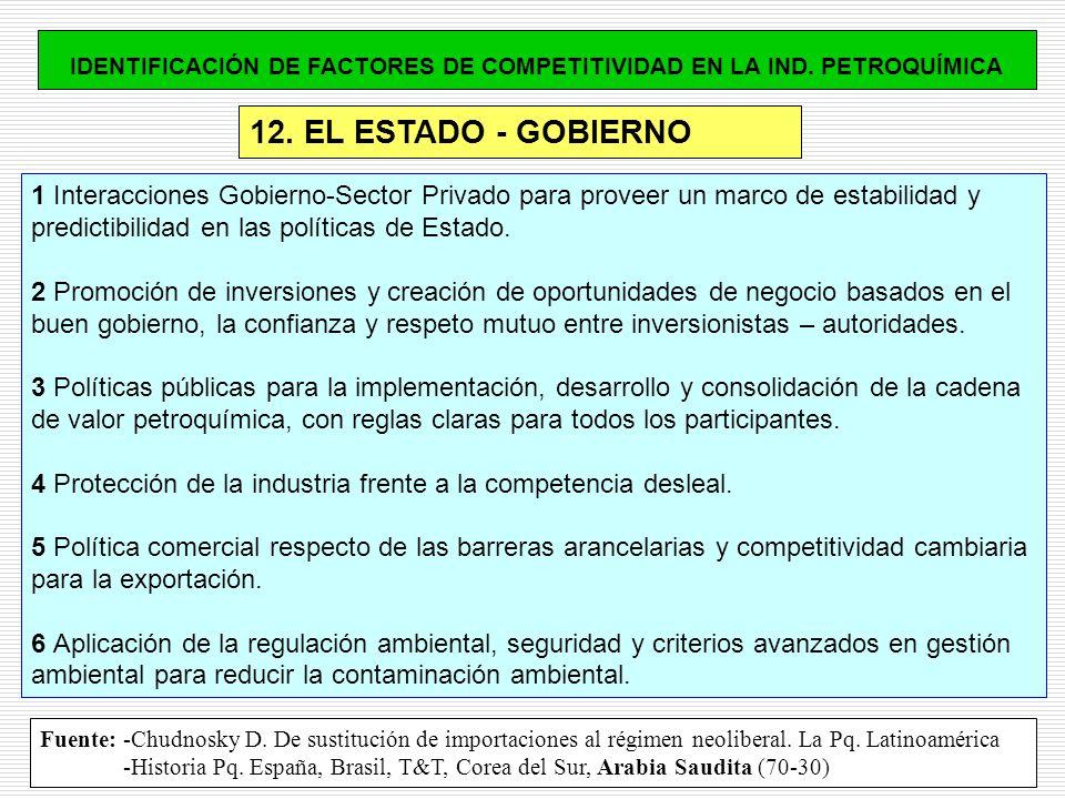 12. EL ESTADO - GOBIERNO IDENTIFICACIÓN DE FACTORES DE COMPETITIVIDAD EN LA IND. PETROQUÍMICA 1 Interacciones Gobierno-Sector Privado para proveer un